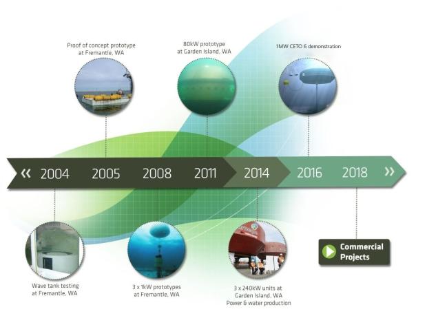 CETO-timeline-marineenergy